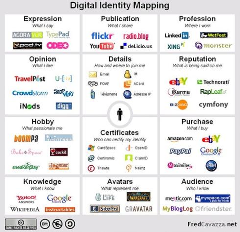 Virtual Identity Representation
